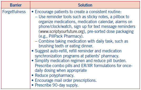 SCAN_5Star_MedicationAdherence_Fig02