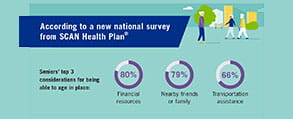 SCAN Health Plan Insights